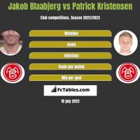 Jakob Blaabjerg vs Patrick Kristensen h2h player stats