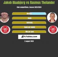 Jakob Blaabjerg vs Rasmus Thelander h2h player stats