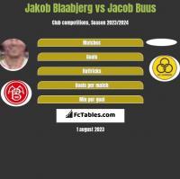 Jakob Blaabjerg vs Jacob Buus h2h player stats