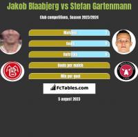Jakob Blaabjerg vs Stefan Gartenmann h2h player stats