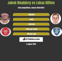 Jakob Blaabjerg vs Lukas Klitten h2h player stats