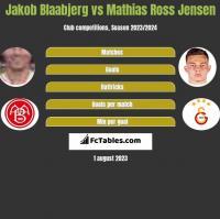 Jakob Blaabjerg vs Mathias Ross Jensen h2h player stats