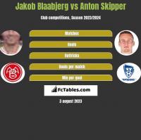 Jakob Blaabjerg vs Anton Skipper h2h player stats