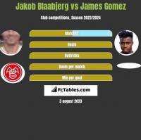 Jakob Blaabjerg vs James Gomez h2h player stats