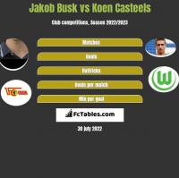 Jakob Busk vs Koen Casteels h2h player stats