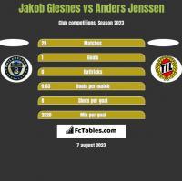 Jakob Glesnes vs Anders Jenssen h2h player stats