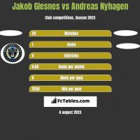 Jakob Glesnes vs Andreas Nyhagen h2h player stats
