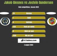 Jakob Glesnes vs Jostein Gundersen h2h player stats