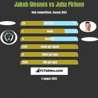 Jakob Glesnes vs Juha Pirinen h2h player stats