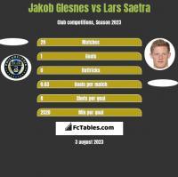 Jakob Glesnes vs Lars Saetra h2h player stats