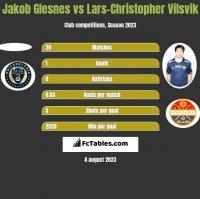 Jakob Glesnes vs Lars-Christopher Vilsvik h2h player stats