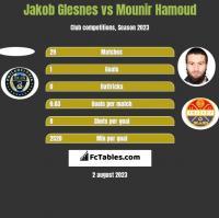Jakob Glesnes vs Mounir Hamoud h2h player stats