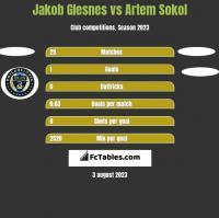 Jakob Glesnes vs Artem Sokol h2h player stats