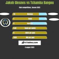 Jakob Glesnes vs Tchamba Bangou h2h player stats