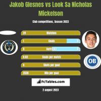 Jakob Glesnes vs Look Sa Nicholas Mickelson h2h player stats