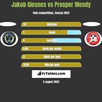 Jakob Glesnes vs Prosper Mendy h2h player stats