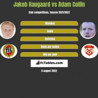 Jakob Haugaard vs Adam Collin h2h player stats