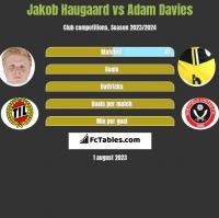Jakob Haugaard vs Adam Davies h2h player stats