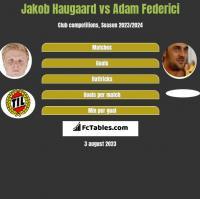Jakob Haugaard vs Adam Federici h2h player stats