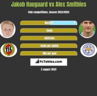 Jakob Haugaard vs Alex Smithies h2h player stats