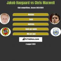 Jakob Haugaard vs Chris Maxwell h2h player stats