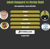 Jakob Haugaard vs Declan Rudd h2h player stats