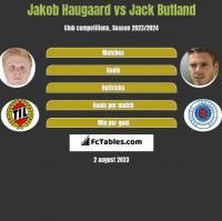 Jakob Haugaard vs Jack Butland h2h player stats