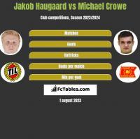 Jakob Haugaard vs Michael Crowe h2h player stats