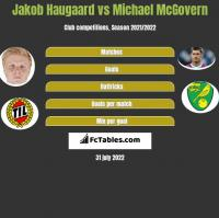 Jakob Haugaard vs Michael McGovern h2h player stats