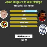 Jakob Haugaard vs Neil Etheridge h2h player stats