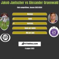 Jakob Jantscher vs Alexander Gruenwald h2h player stats