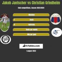 Jakob Jantscher vs Christian Grindheim h2h player stats