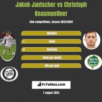 Jakob Jantscher vs Christoph Knasmuellner h2h player stats