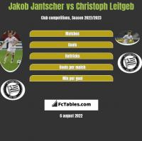 Jakob Jantscher vs Christoph Leitgeb h2h player stats
