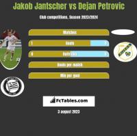 Jakob Jantscher vs Dejan Petrovic h2h player stats