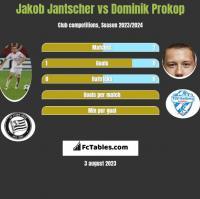 Jakob Jantscher vs Dominik Prokop h2h player stats