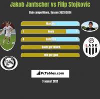Jakob Jantscher vs Filip Stojkovic h2h player stats