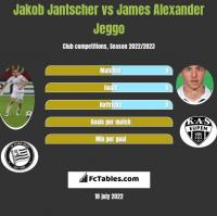 Jakob Jantscher vs James Alexander Jeggo h2h player stats