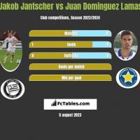 Jakob Jantscher vs Juan Dominguez Lamas h2h player stats
