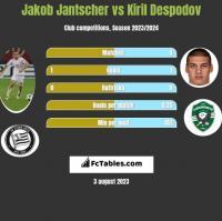 Jakob Jantscher vs Kiril Despodov h2h player stats