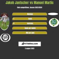 Jakob Jantscher vs Manuel Martic h2h player stats