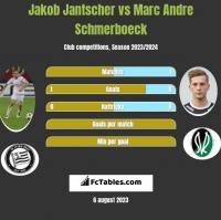 Jakob Jantscher vs Marc Andre Schmerboeck h2h player stats