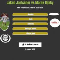 Jakob Jantscher vs Marek Ujlaky h2h player stats