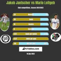 Jakob Jantscher vs Mario Leitgeb h2h player stats
