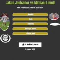 Jakob Jantscher vs Michael Liendl h2h player stats