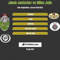 Jakob Jantscher vs Milos Jojic h2h player stats