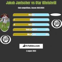 Jakob Jantscher vs Otar Kiteishvili h2h player stats