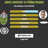Jakob Jantscher vs Philipp Huspek h2h player stats