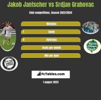 Jakob Jantscher vs Srdjan Grahovac h2h player stats
