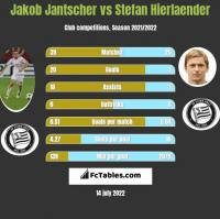 Jakob Jantscher vs Stefan Hierlaender h2h player stats